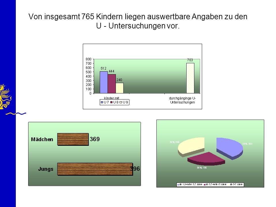 Von insgesamt 765 Kindern liegen auswertbare Angaben zu den U - Untersuchungen vor.