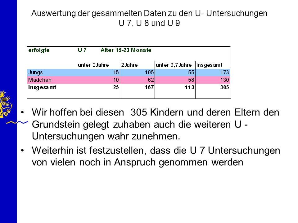Auswertung der gesammelten Daten zu den U- Untersuchungen U 7, U 8 und U 9