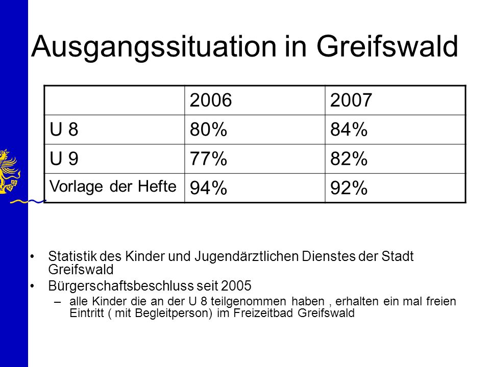 Ausgangssituation in Greifswald