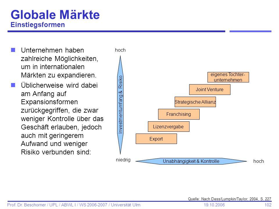 Globale Märkte Einstiegsformen