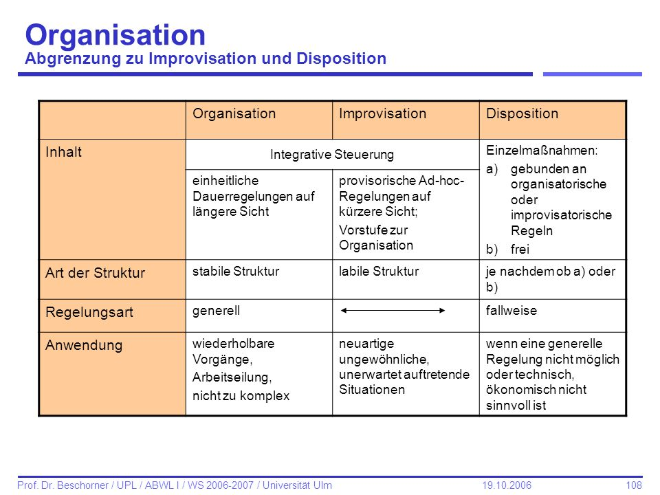 Organisation Abgrenzung zu Improvisation und Disposition