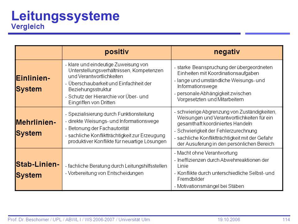 Leitungssysteme Vergleich