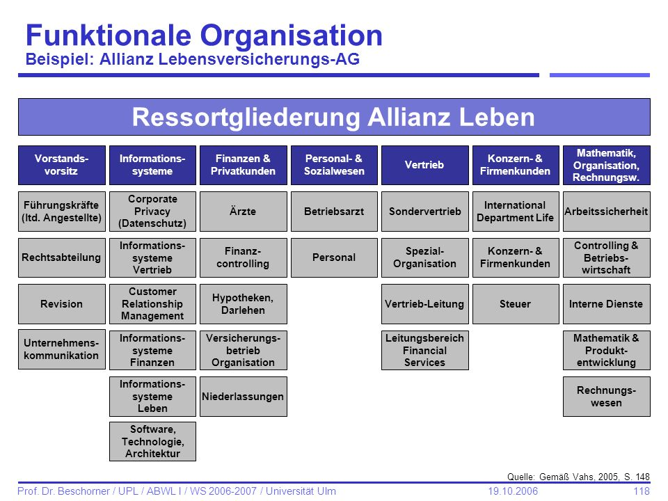Funktionale Organisation Beispiel: Allianz Lebensversicherungs-AG