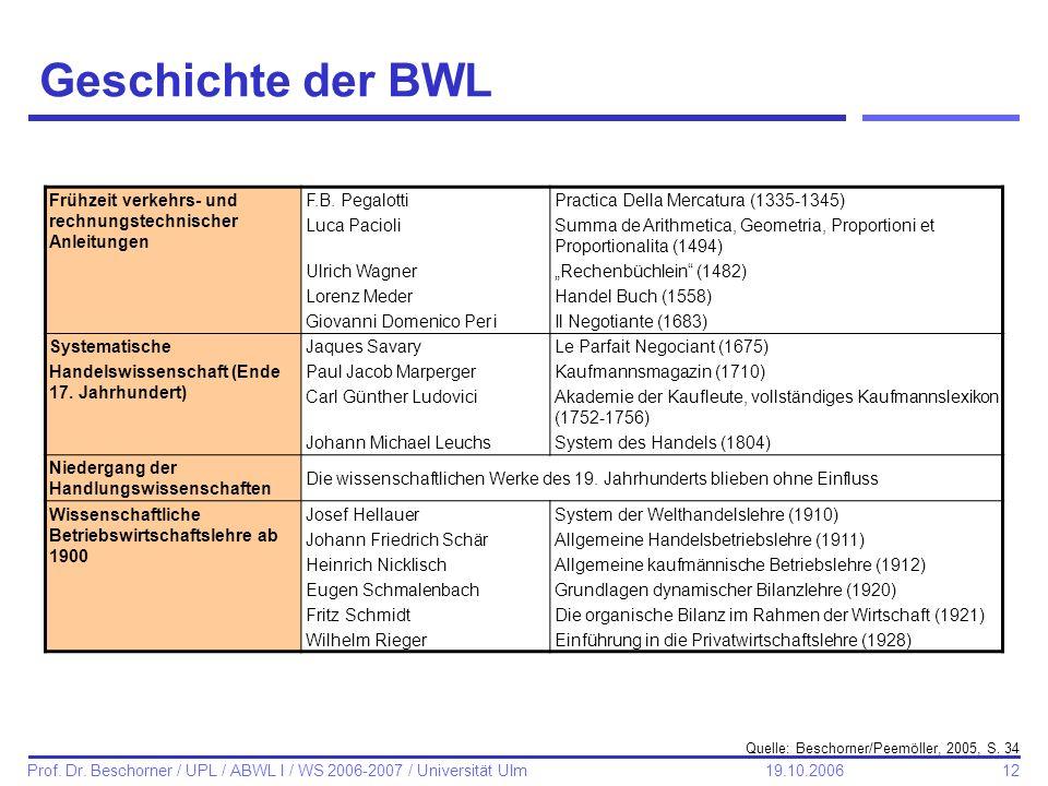 Geschichte der BWLFrühzeit verkehrs- und rechnungstechnischer Anleitungen. F.B. Pegalotti. Practica Della Mercatura (1335-1345)