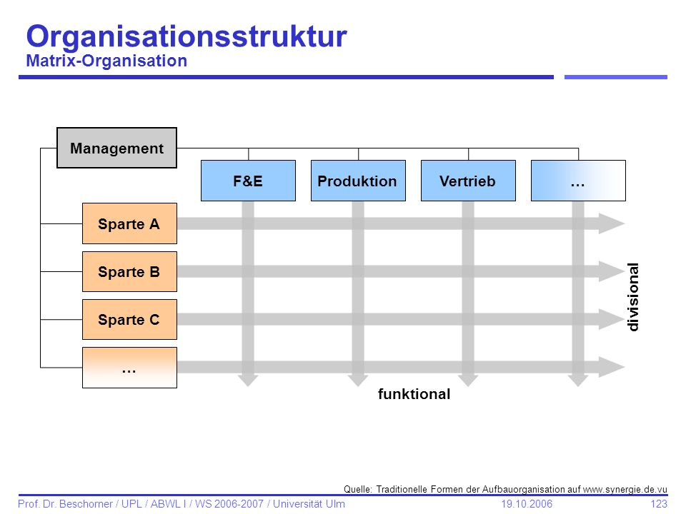 Organisationsstruktur Matrix-Organisation