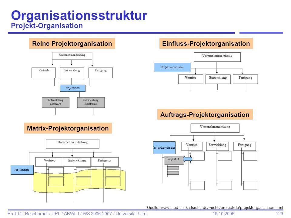 Organisationsstruktur Projekt-Organisation