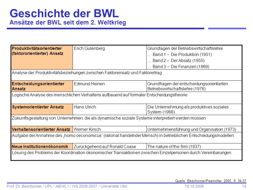 Geschichte der BWL Ansätze der BWL seit dem 2. Weltkrieg