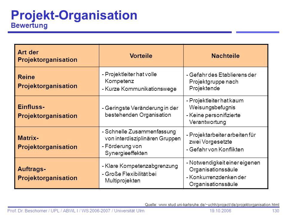 Projekt-Organisation Bewertung