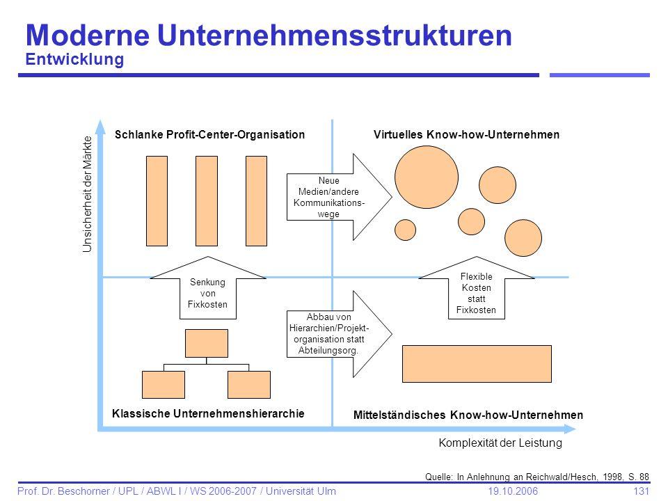 Moderne Unternehmensstrukturen Entwicklung