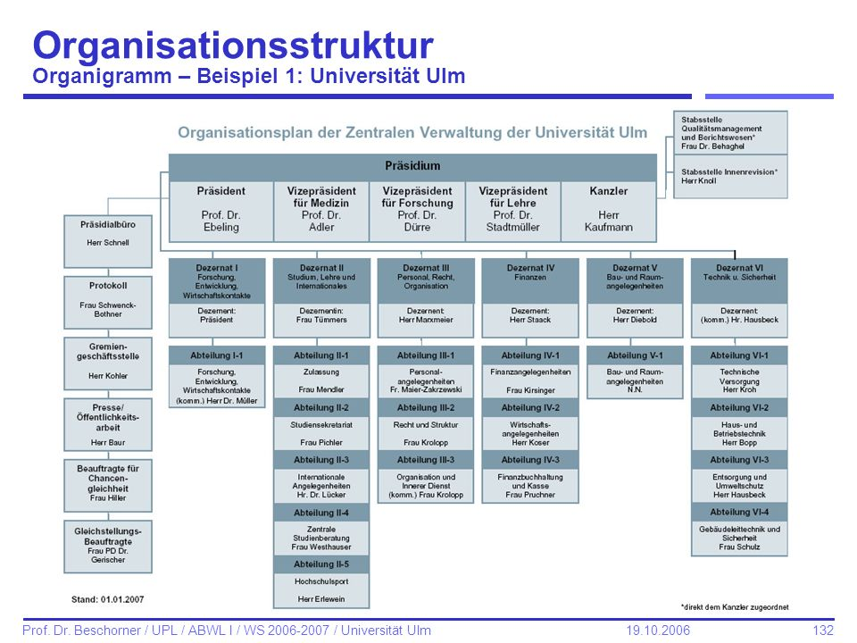 Organisationsstruktur Organigramm – Beispiel 1: Universität Ulm