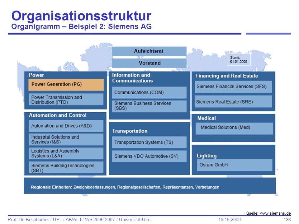 Organisationsstruktur Organigramm – Beispiel 2: Siemens AG