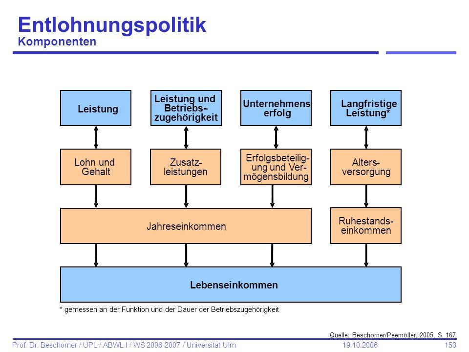 Entlohnungspolitik Komponenten