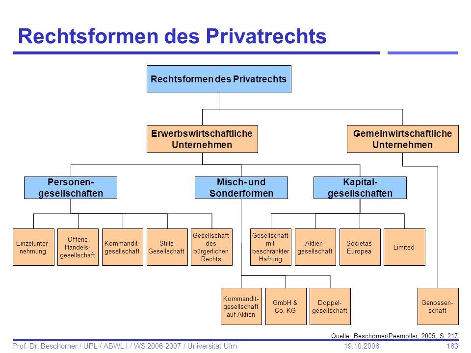 Rechtsformen des Privatrechts