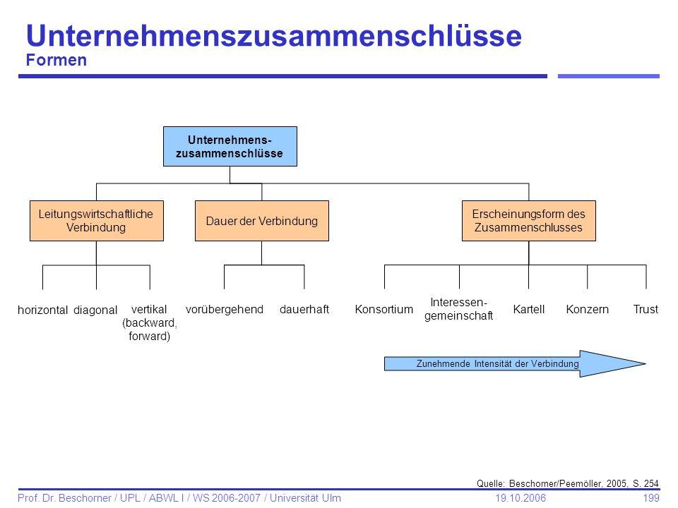 Unternehmenszusammenschlüsse Formen