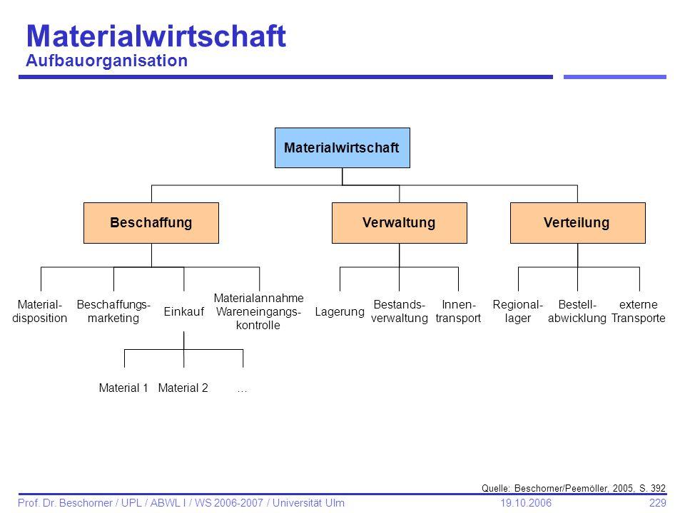Materialwirtschaft Aufbauorganisation