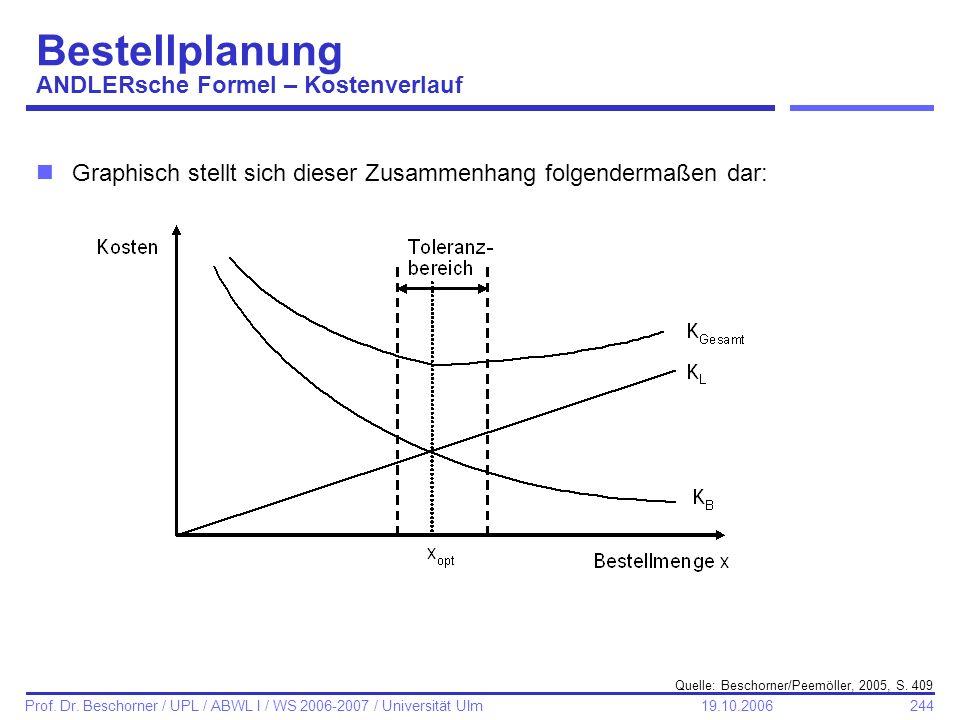 Bestellplanung ANDLERsche Formel – Kostenverlauf