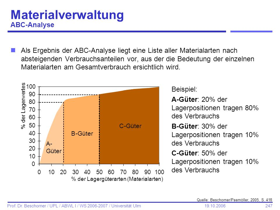 Materialverwaltung ABC-Analyse