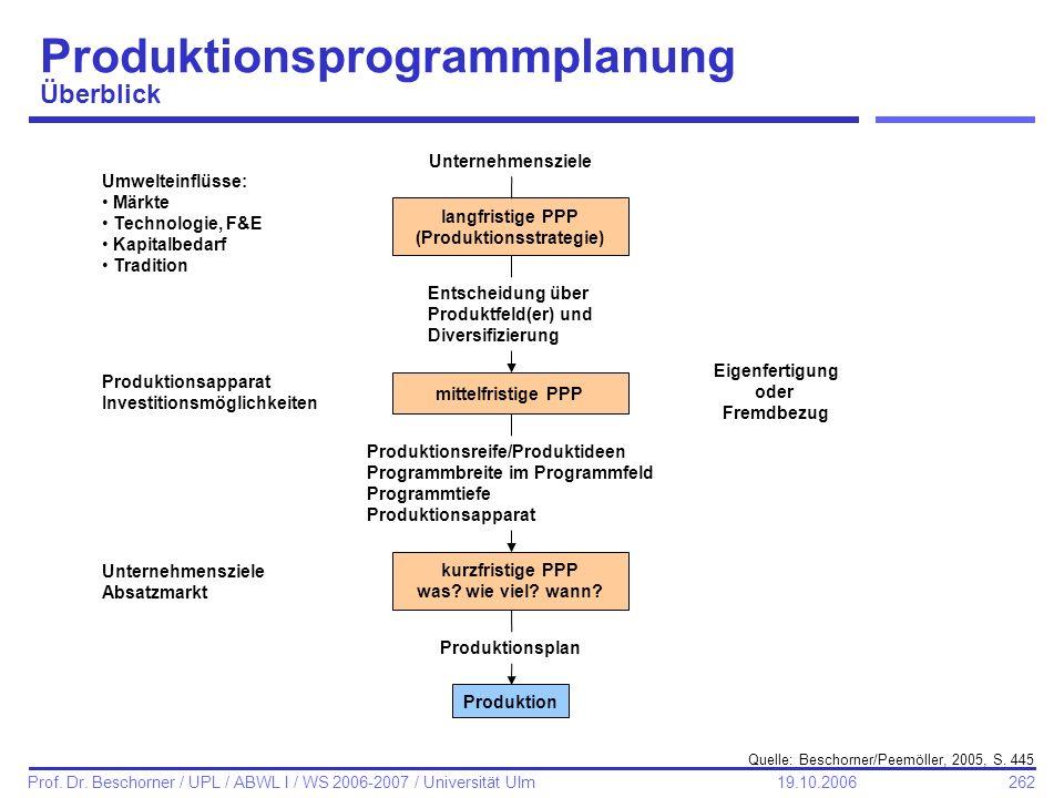 Produktionsprogrammplanung Überblick