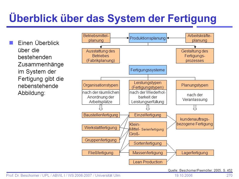 Überblick über das System der Fertigung