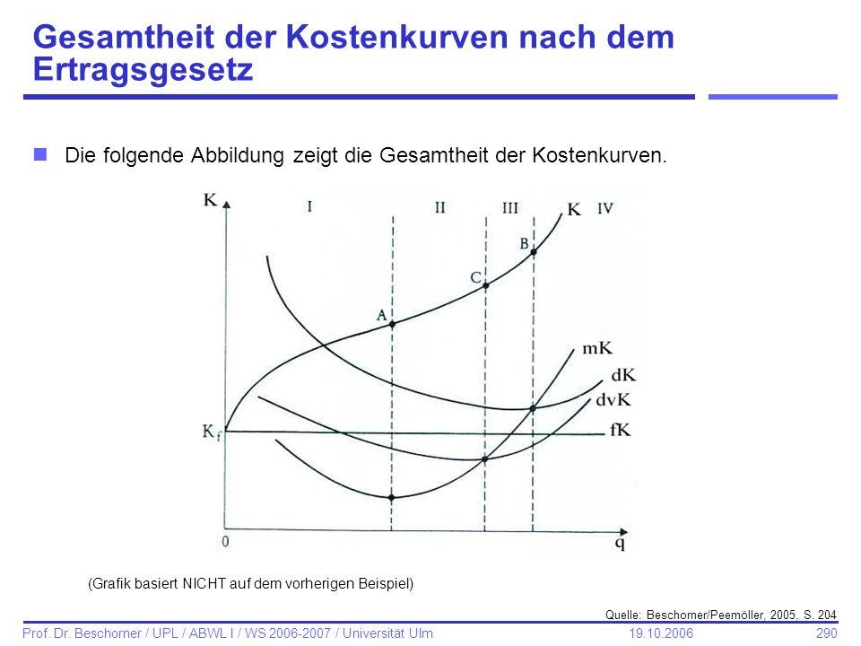 Gesamtheit der Kostenkurven nach dem Ertragsgesetz