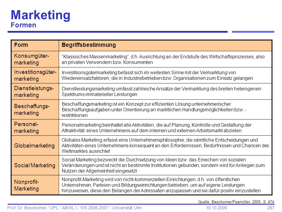 Marketing Formen Form Begriffsbestimmung Konsumgüter-marketing