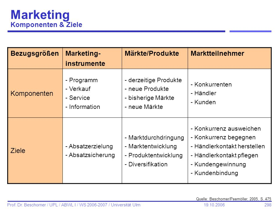 Marketing Komponenten & Ziele