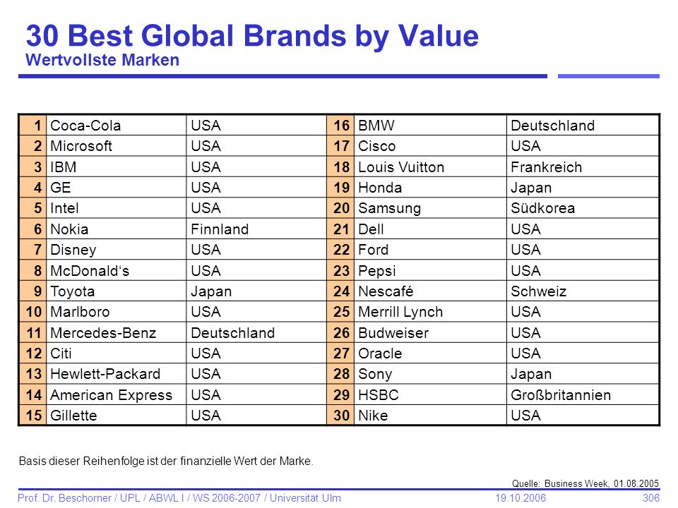 30 Best Global Brands by Value Wertvollste Marken