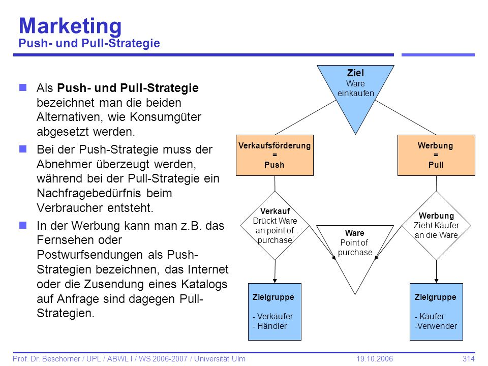 Marketing Push- und Pull-Strategie