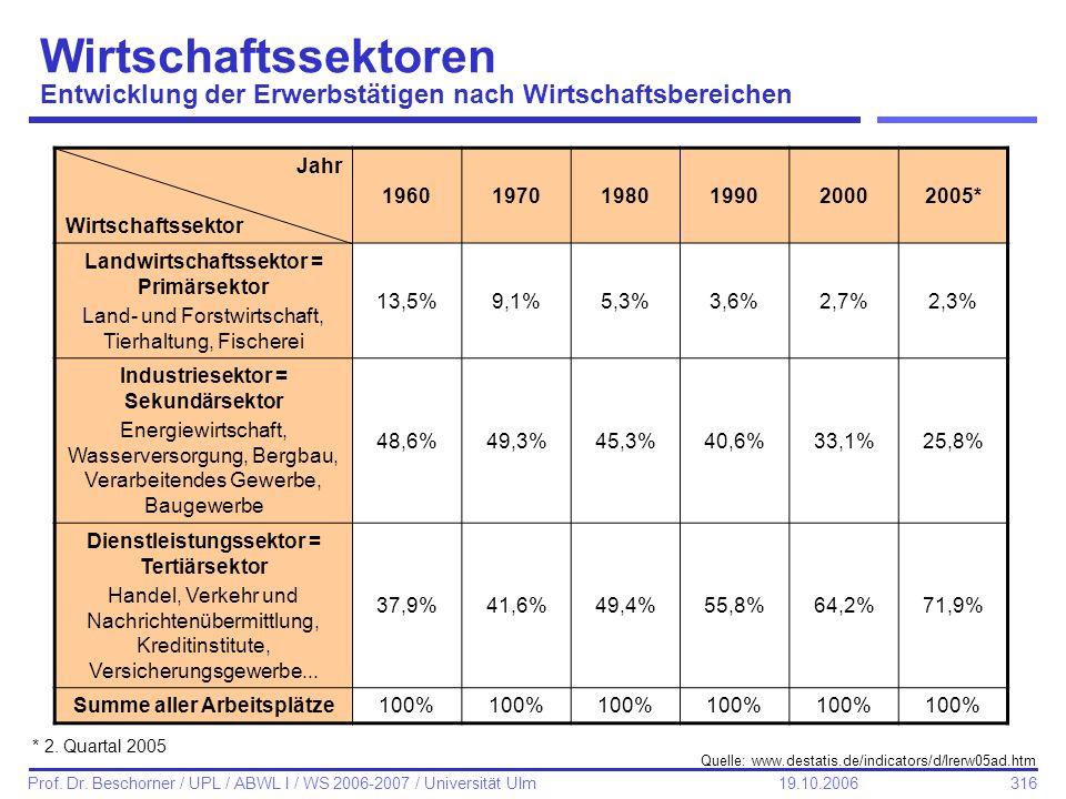 Wirtschaftssektoren Entwicklung der Erwerbstätigen nach Wirtschaftsbereichen