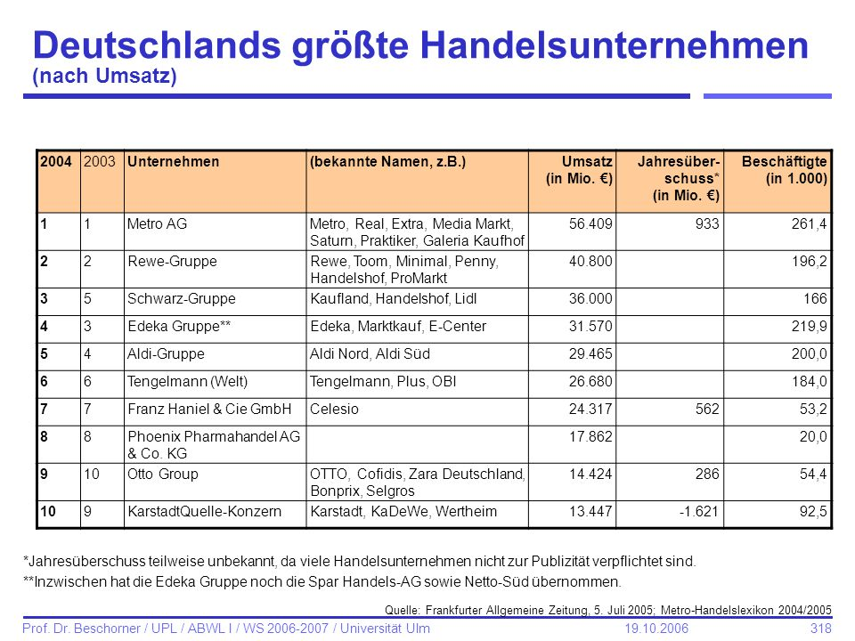 Deutschlands größte Handelsunternehmen (nach Umsatz)