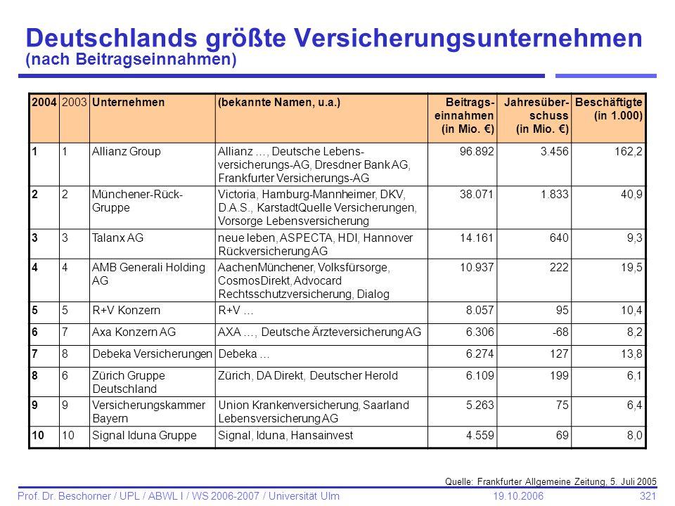 Deutschlands größte Versicherungsunternehmen (nach Beitragseinnahmen)