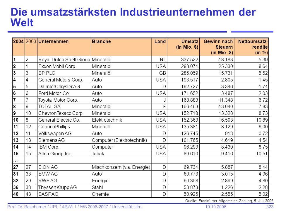 Die umsatzstärksten Industrieunternehmen der Welt