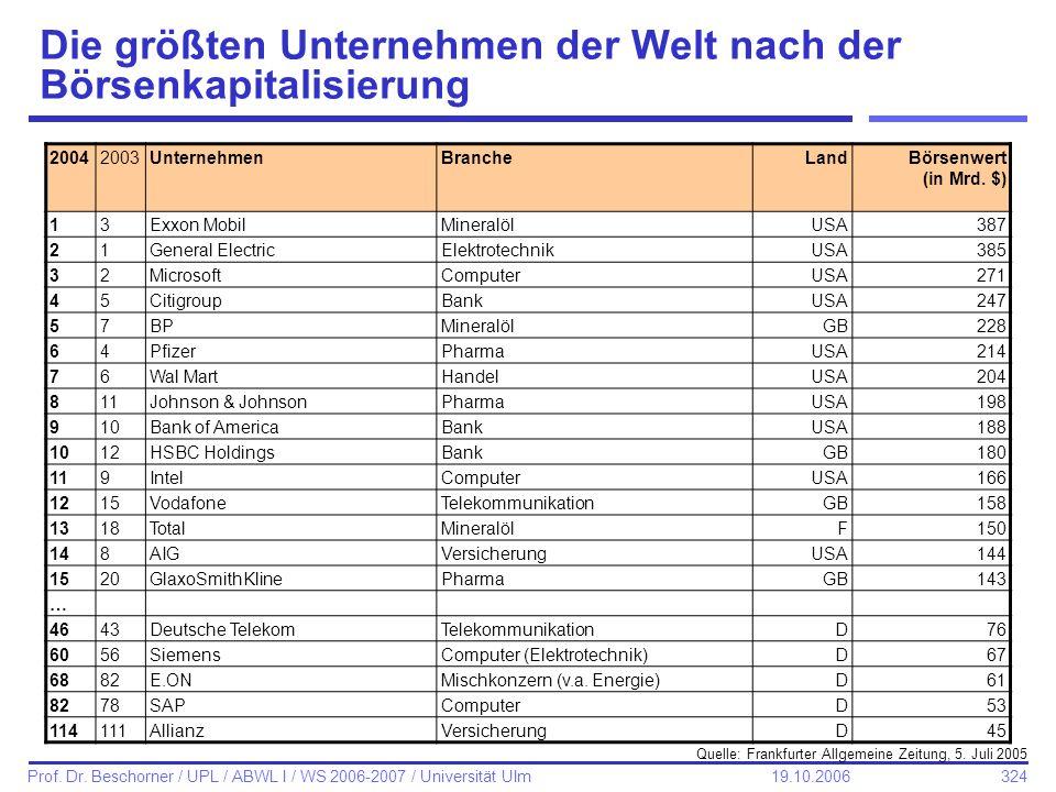 Die größten Unternehmen der Welt nach der Börsenkapitalisierung