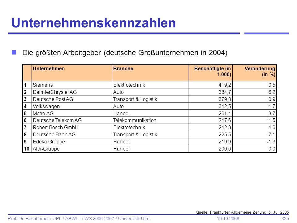 Unternehmenskennzahlen