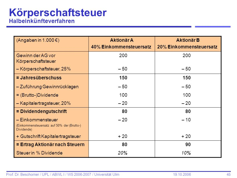 Körperschaftsteuer Halbeinkünfteverfahren