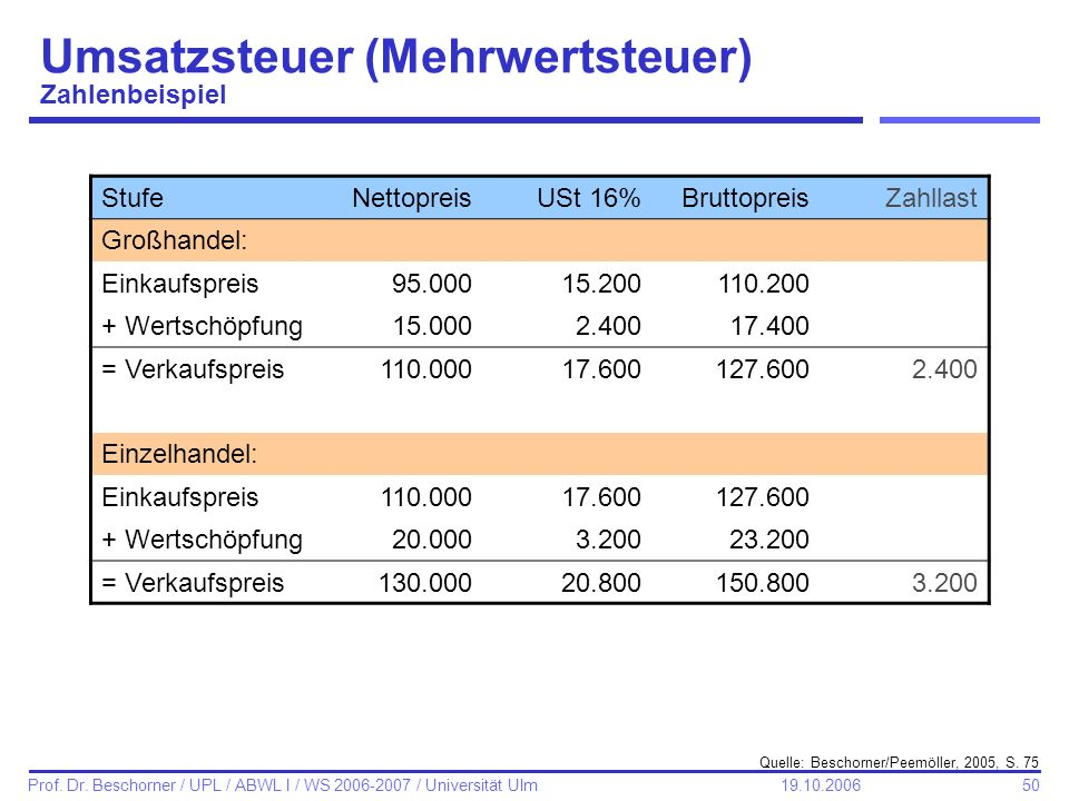 Umsatzsteuer (Mehrwertsteuer) Zahlenbeispiel