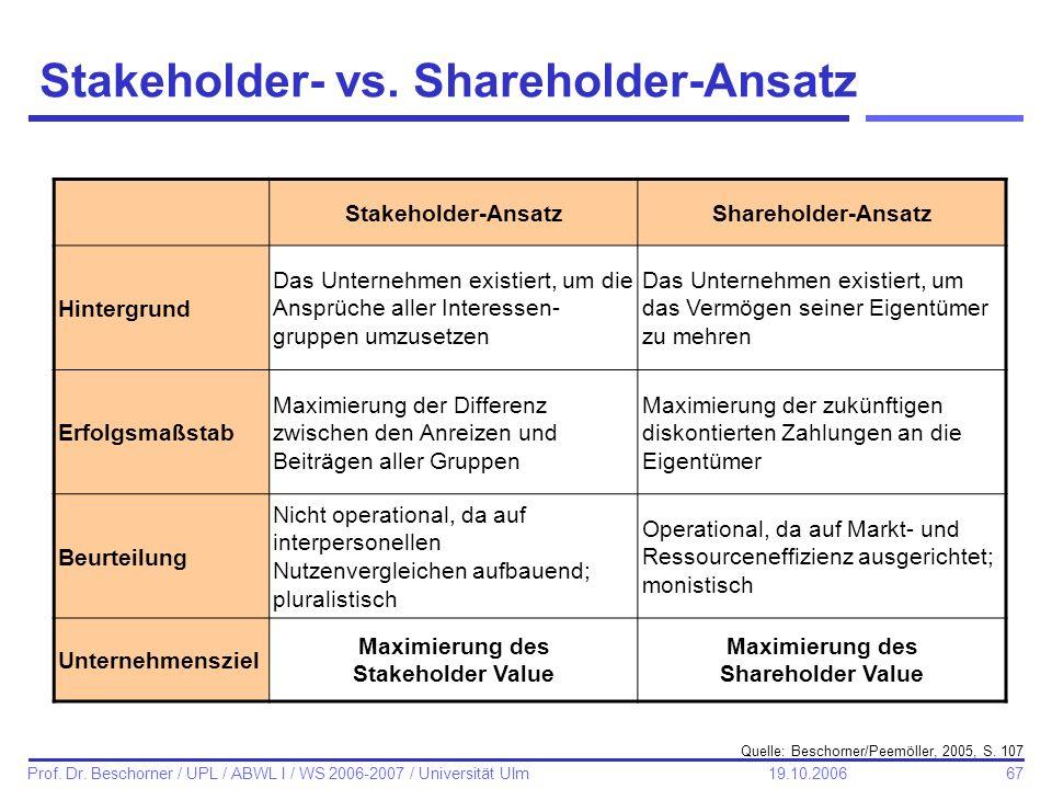 shareholder vs stakeholder value