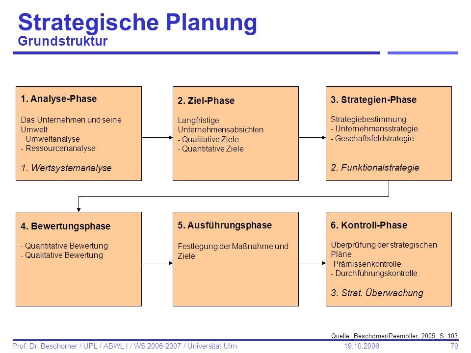 Strategische Planung Grundstruktur