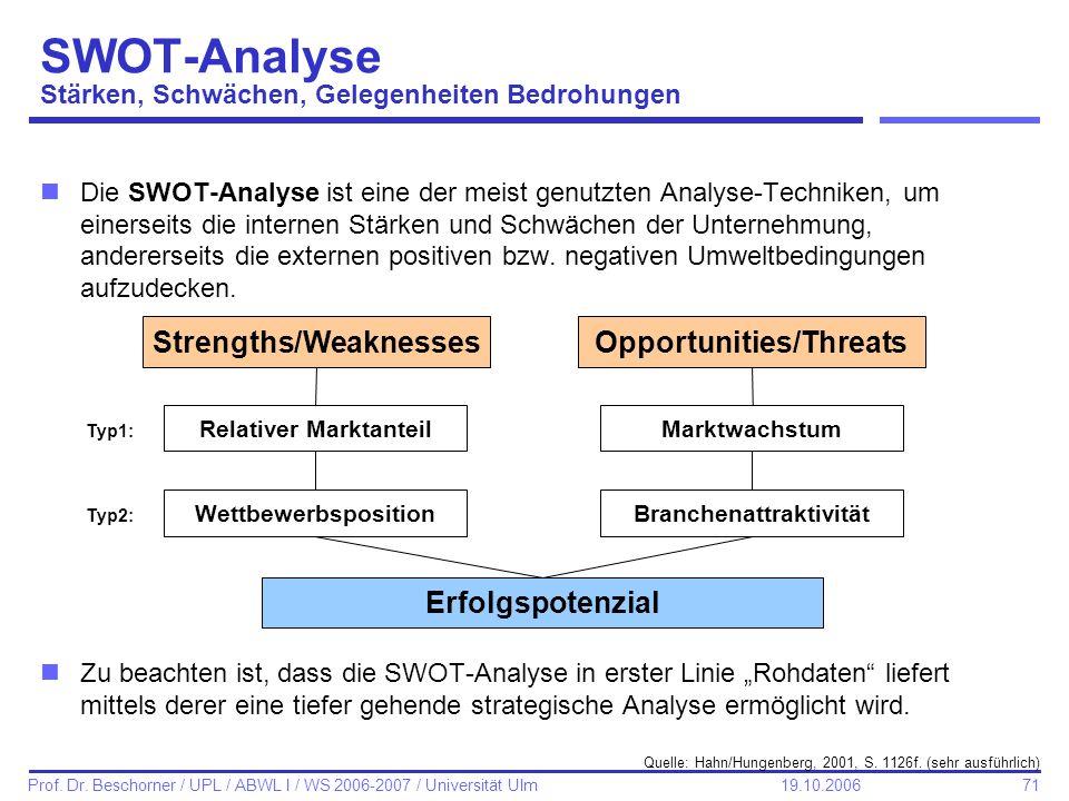 SWOT-Analyse Stärken, Schwächen, Gelegenheiten Bedrohungen