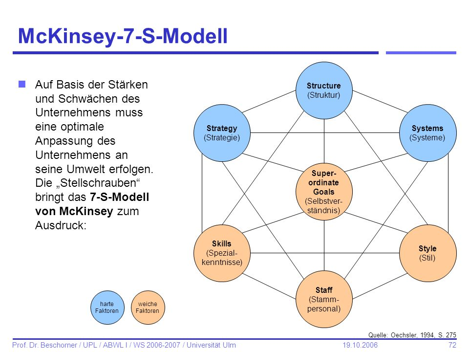 McKinsey-7-S-Modell