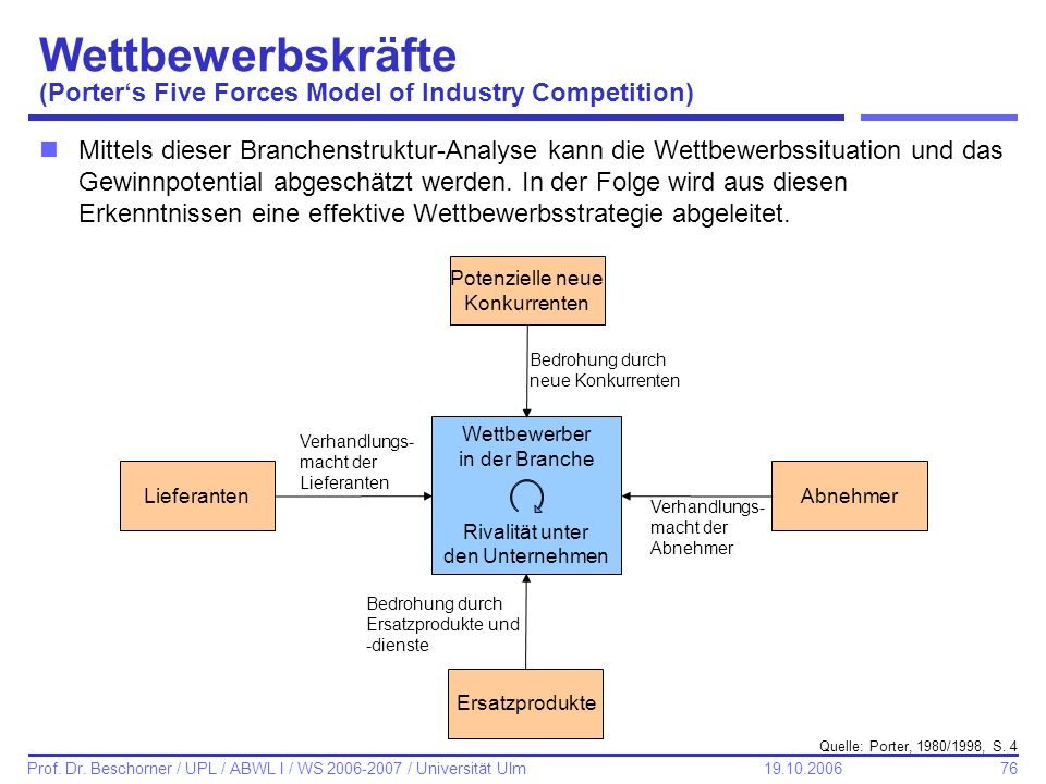 Wettbewerbskräfte (Porter's Five Forces Model of Industry Competition)