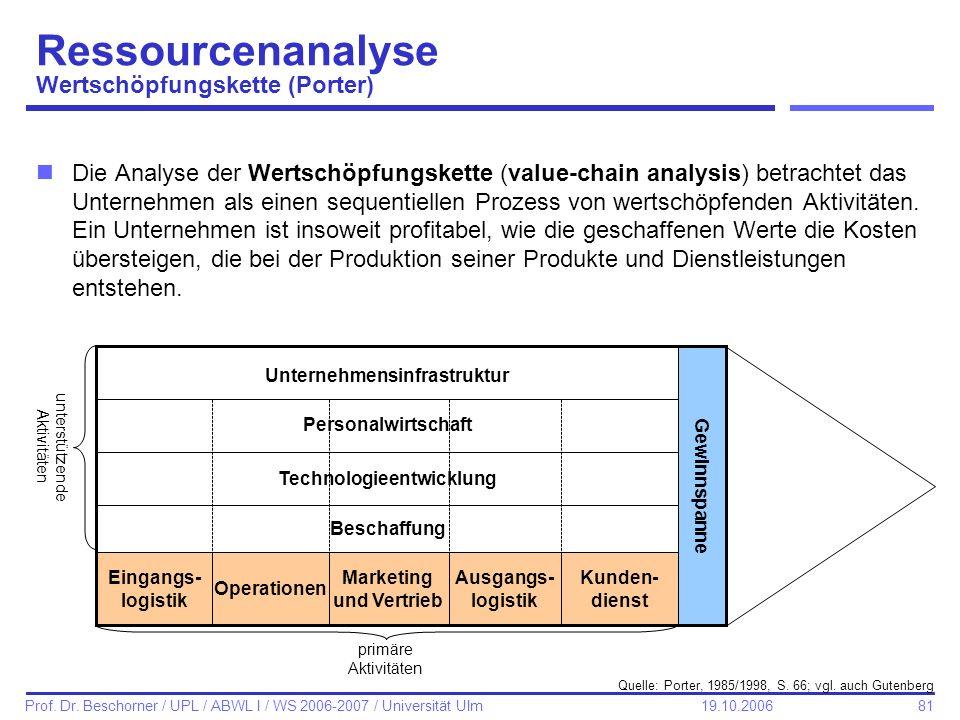 Ressourcenanalyse Wertschöpfungskette (Porter)