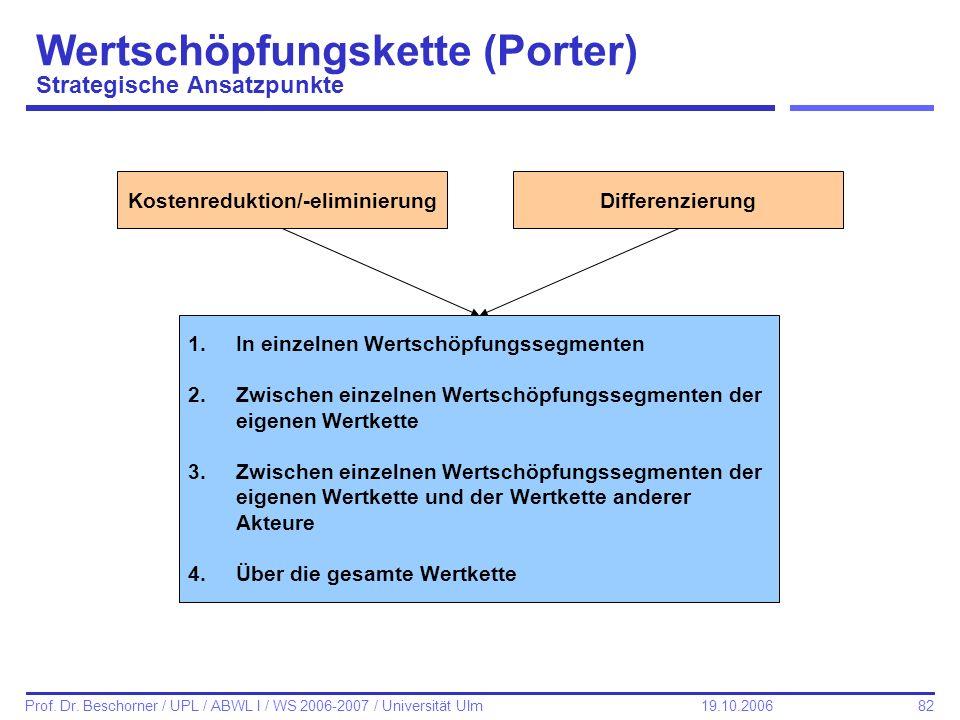 Wertschöpfungskette (Porter) Strategische Ansatzpunkte