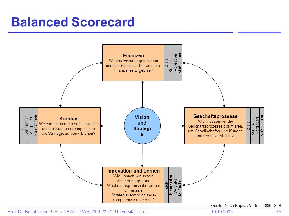 Balanced Scorecard Finanzen Vision und Strategie Geschäftsprozesse