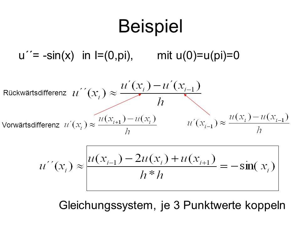 Beispiel u´´= -sin(x) in I=(0,pi), mit u(0)=u(pi)=0