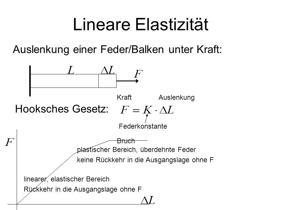 Lineare Elastizität Auslenkung einer Feder/Balken unter Kraft:
