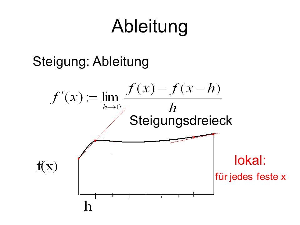 Ableitung Steigung: Ableitung Steigungsdreieck lokal: