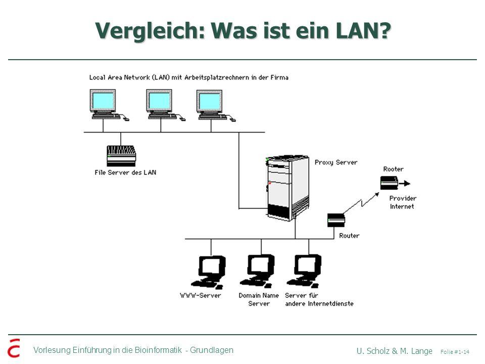 Vergleich: Was ist ein LAN