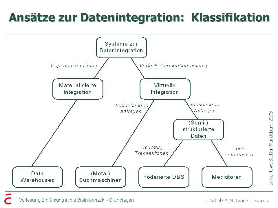 Ansätze zur Datenintegration: Klassifikation