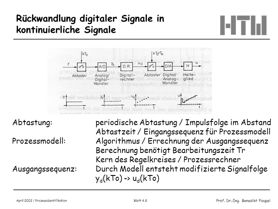 Rückwandlung digitaler Signale in kontinuierliche Signale